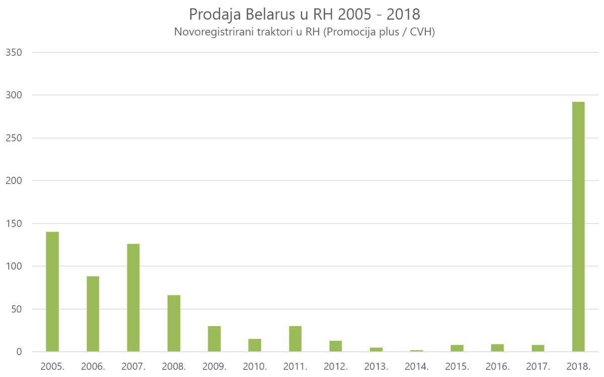 Prodaja Belarus traktora od 2005 do 2018 u RH