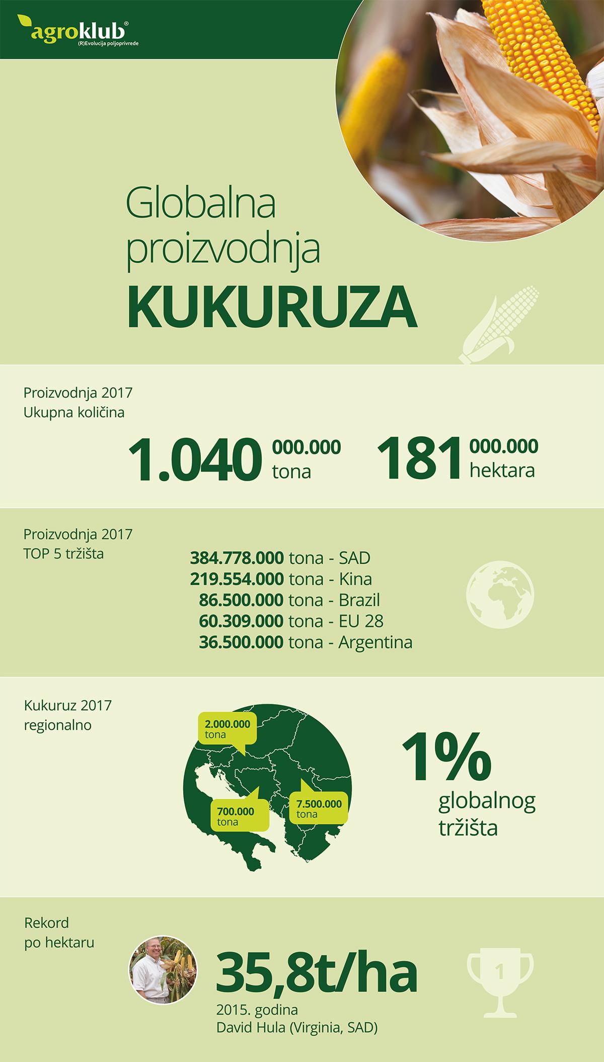 Infografika globalne proizvodnje kukuruza 2016/2017 (49960)