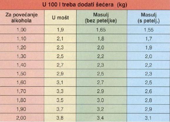 Određivanje šećera u moštu Tablica(3)