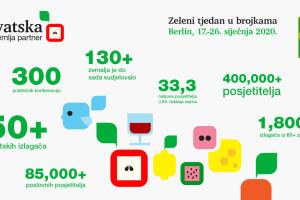 Hrvatska partner Zelenog tjedna u Berlinu, predstavlja se 50-ak naših izlagača
